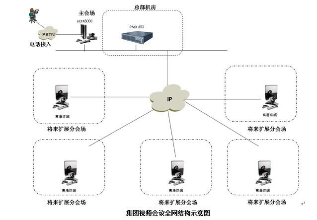 双流技术是宝利通公司针对电视会议中数据应用的要求,而专门开发的