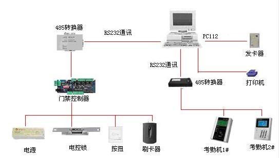 门禁考勤系统网络结构图